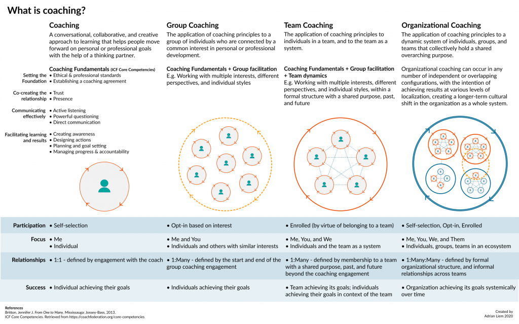Diagram of different definitions of coaching